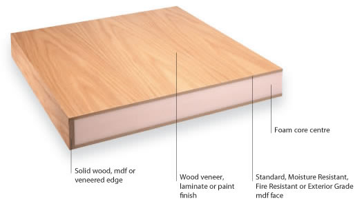 What Is Veneered Furniture And How Is It Used Frances Hunt