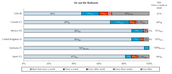 Air Out Bedroom Statistics