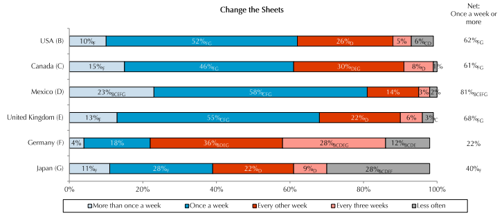 Changing Bed Sheets statistics